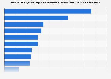 Umfrage in Deutschland zu den beliebtesten Marken bei Digitalkameras bis 2017