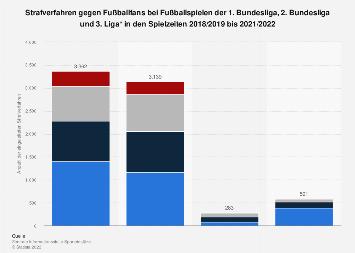 Strafverfahren gegen Fußballfans von Bundesligavereinen bis 2018