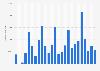 Nettozuwachs an Abonnenten von Sky Deutschland bis zum 2. Quartal 2016