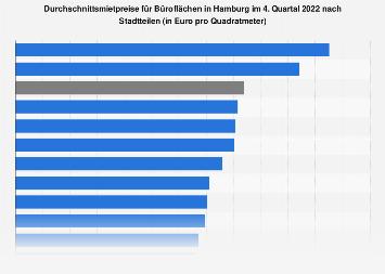 Hamburg - Mietpreise für Büroflächen nach Lage 2017