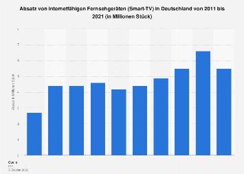 Absatz von internetfähigen Fernsehgeräten (Smart-TV) in Deutschland bis 2017