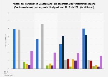 Umfrage zu Nutzung von Suchmaschinen/Informationssuche im Internet bis 2017