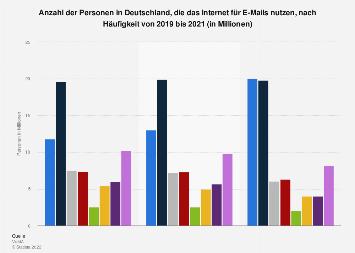 Umfrage in Deutschland zur Nutzung des Internet für E-Mails bis 2018