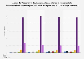 Umfrage in Deutschland zu Nutzung des Internet für kommerzielle Musikdownloads 2017