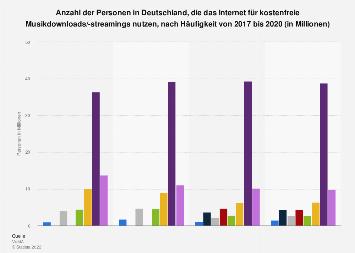 Umfrage in Deutschland zu Nutzung des Internet für kostenfreie Musikdownloads 2017