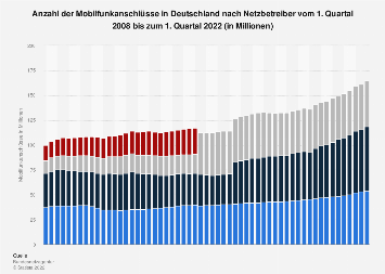 Mobilfunkanschlüsse in Deutschland nach Netzbetreiber bis Q4 2017