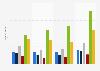 Umfrage in Deutschland zur Häufigkeit der Nutzung von Webradio bis 2017