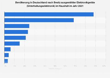 Umfrage in Deutschland zum Besitz von Unterhaltungselektronik im Haushalt 2017