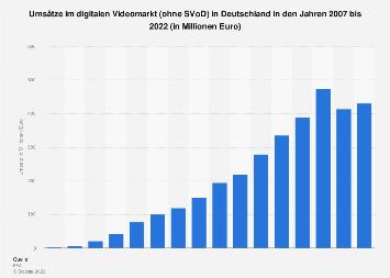 Umsätze im digitalen Videomarkt in Deutschland bis 2016