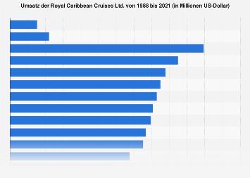 Umsatz der Royal Caribbean Cruises Ltd. bis 2016