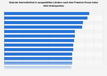 Internetfreiheit in ausgewählten Ländern weltweit nach dem Freedom House Index 2018