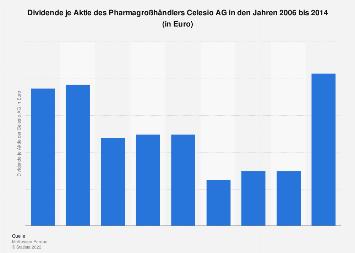 Dividende je Aktie des Pharmagroßhändlers Celesio AG bis 2017