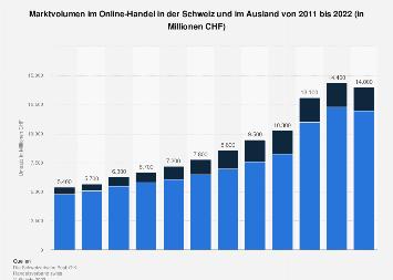 Umsatz im Online- und Versandhandel in der Schweiz nach Sparten 2017