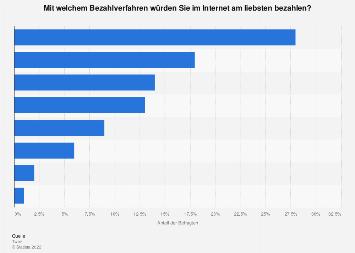 Zahlungsmittel im Online- und Versandhandel in der Schweiz bis 2016