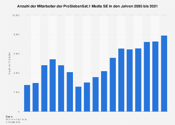 Mitarbeiter der ProSiebenSat.1 Media SE bis 2017