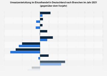 Umsatzentwicklung im Einzelhandel in Deutschland nach Branchen 2017