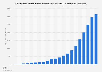 Umsatz von Netflix bis 2018