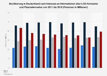 Umfrage zum Informationsinteresse an LCD-Fernsehern und Plasmafernsehern bis 2017