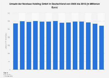 Umsatz der Nordsee Holding GmbH in Deutschland bis 2018