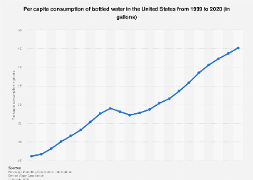 Per capita consumption of bottled water in the U.S. 1999-2016