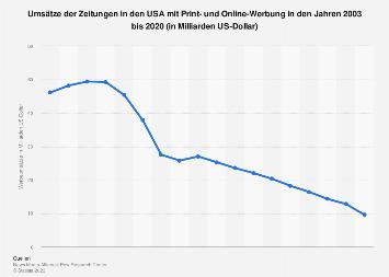 Werbeumsätze der Zeitungen in den USA bis 2017