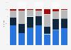 Umfrage zur Umsatzentwicklung in der Dialogmarketingbranche bis 2014