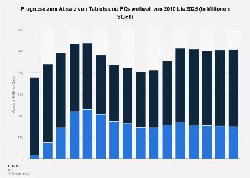 Prognostizierter Absatz von Tablets, Laptops, Desktop-PCs bis 2022