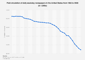 Paid circulation of daily newspapers in the U.S. 1985-2017