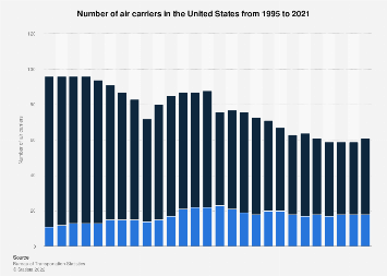 Number of U S  air carriers 2018 | Statista