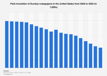 Paid circulation of Sunday newspapers in the U.S. 2000-2017