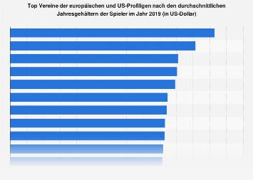 Spielergehälter der Top Vereine in Europa und den USA 2018