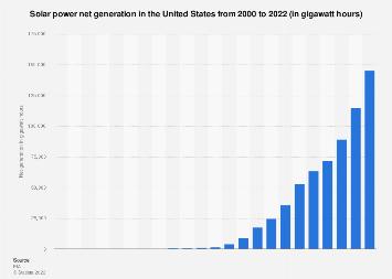 Renewables: solar power generation in the U.S. 2000-2016