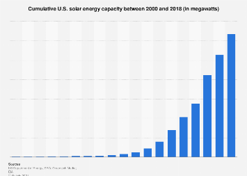 Renewables: solar energy capacity in the U.S. 2000-2016