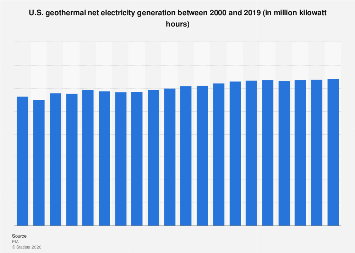 Renewables: geothermal electricity generation in the U.S. 2000-2016