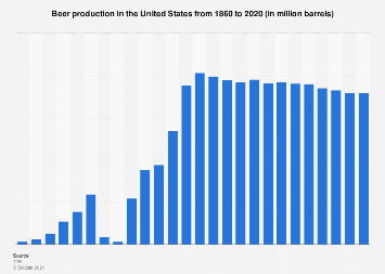 Beer production in the U.S. 1860-2017