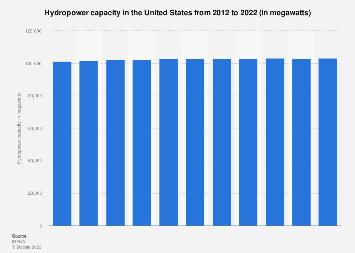U.S. hydropower capacity 2000-2017