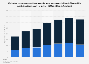 Global Google Play and Apple App Store app revenues Q3 2018