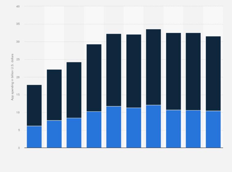 Global Google Play & Apple App Store app revenues 2019
