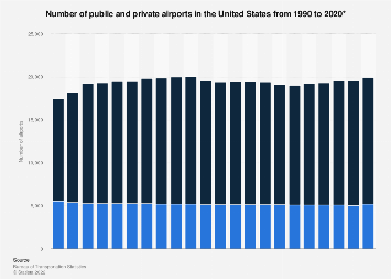 U.S. airports - public and private 1990-2016