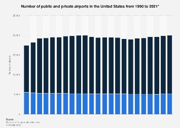 U.S. airports - public and private 1990-2017