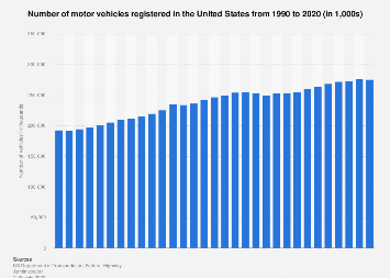 U.S. vehicle registrations 1990-2016