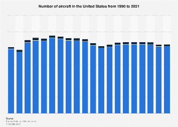 Number of aircraft in the United States 1990-2019