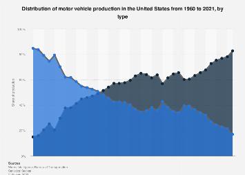 U.S. motor vehicle production - by type 1960-2015