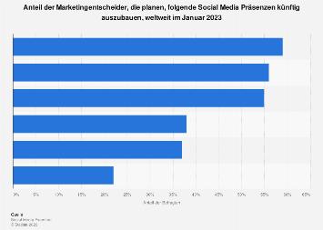 Geplanter Nutzungsanstieg von Social Media in Unternehmen 2019