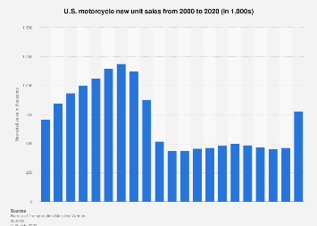 U.S. sales of motorcycles 2013-2017