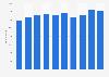 Mitarbeiter der Bertelsmann SE & Co. KGaA weltweit bis 2014 (ohne Deutschland)
