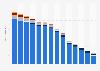 Absatz von Tonträgern durch die Musikindustrie bis 2017 (nach Segmenten)
