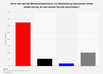 Umfrage zur Direktwahl des Ministerpräsidenten in Mecklenburg-Vorpommern 2016