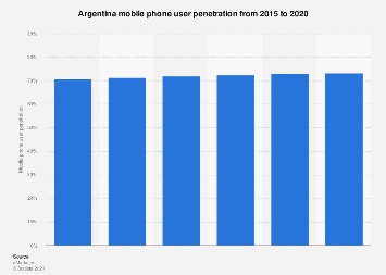 Mobile phone user penetration in Argentina 2015-2020