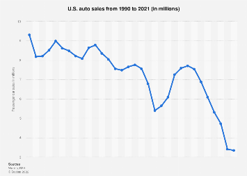 Us Auto Sales >> U S Sales Of Autos 2018 Statista